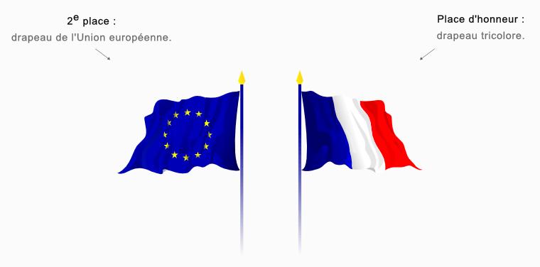 Ordre de placement des drapeaux journee de l europe