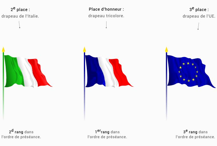 Position ordre des drapeaux
